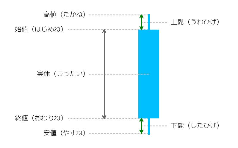 ローソク足の説明画像