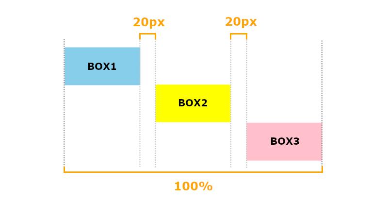 BOX間の幅のイメージ画像