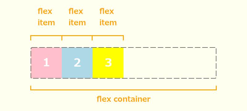 flex-containerとflex-itemの画像