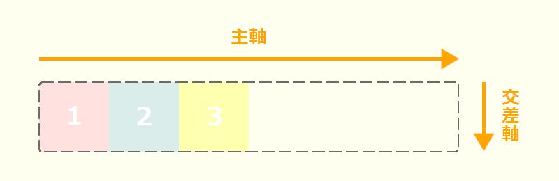 主軸と交差軸の画像