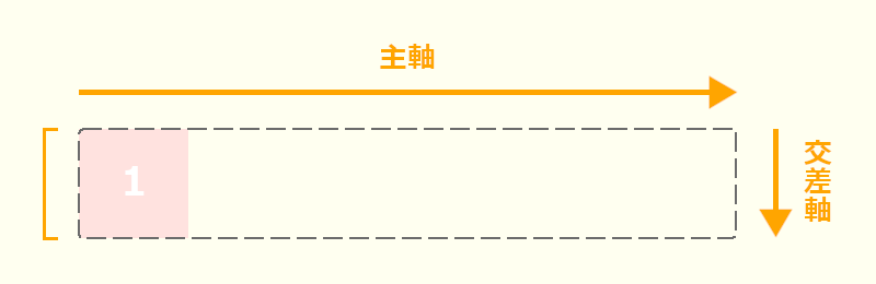 flex-basisの説明画像