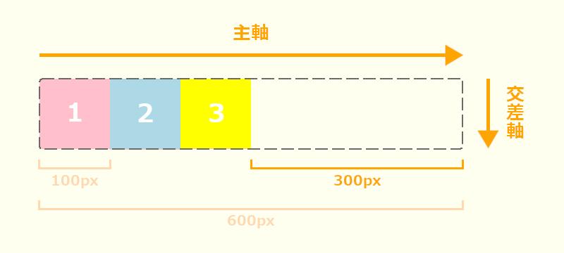 flex-grow説明画像