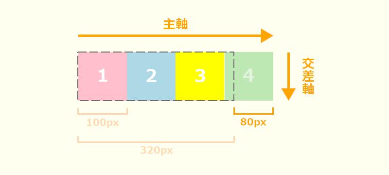 flex-shrink説明画像