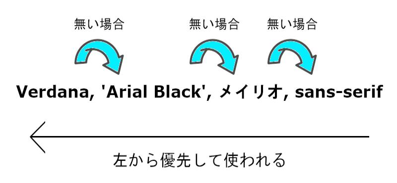 フォント優先度の画像