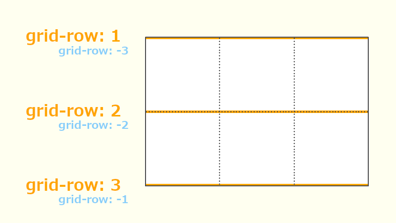 grid-rowの説明画像