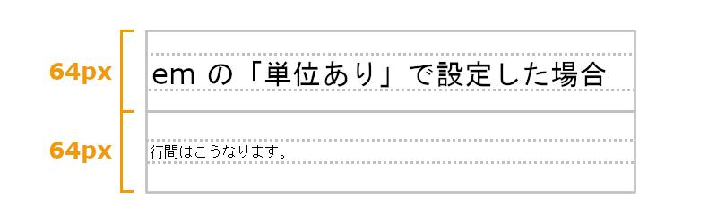 line-height 説明画像