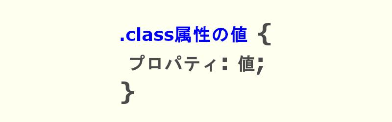 classセレクターの書き方の画像