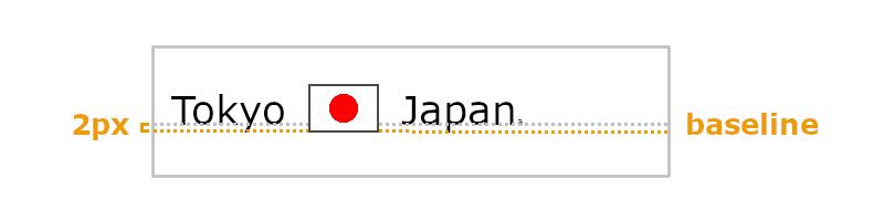 baselineの説明画像