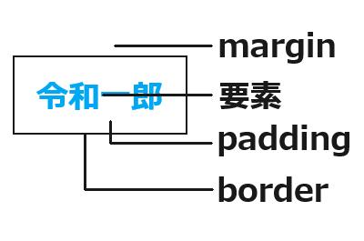 marginとpaddingの違いの画像