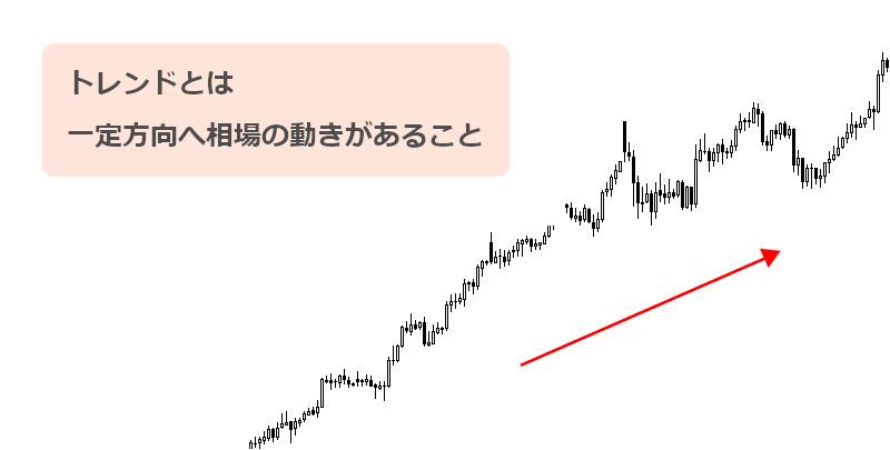 株式・為替相場のトレンドの画像